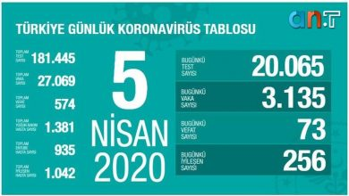 Photo of آخرین آمار مبتلایان، بهبود یافته گان وجان باخته گان ترکیه